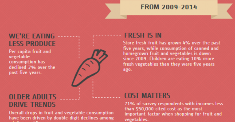 Fruit and vegetable consumption down, but focus on fresh grows [infographic]
