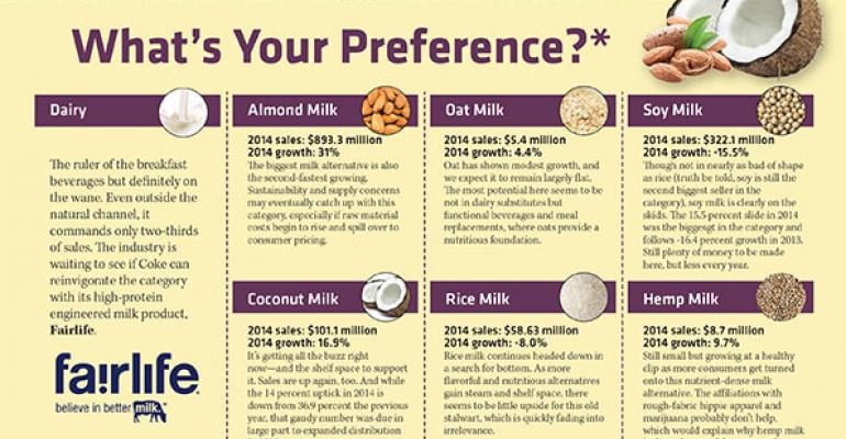 Which milk alternatives do consumers prefer? [Infographic]