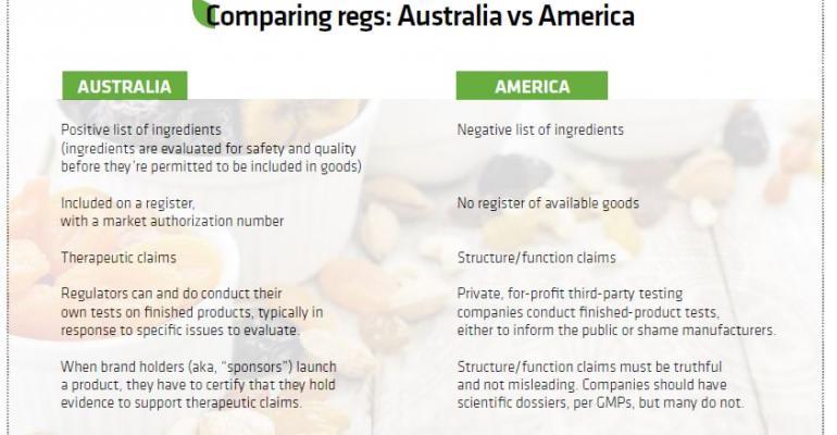 Supplement regulation, the Aussie way