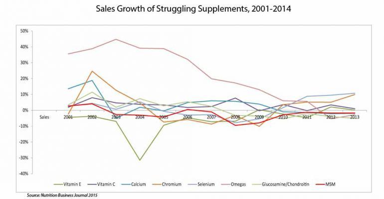 NBJ Data Corner: When supplements lose trust