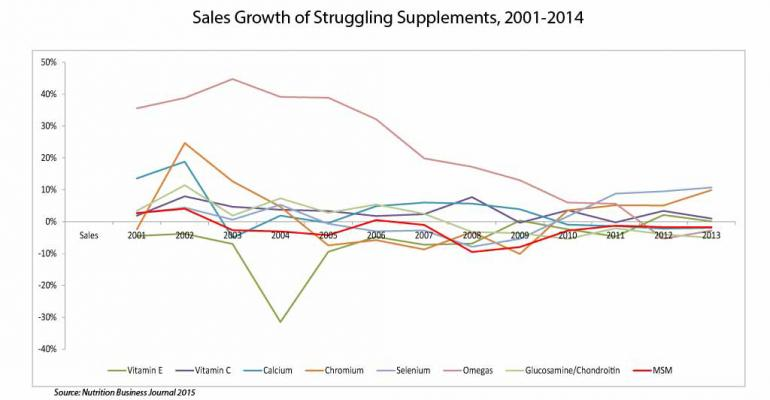 NBJ Data Corner: When supplements lose trust