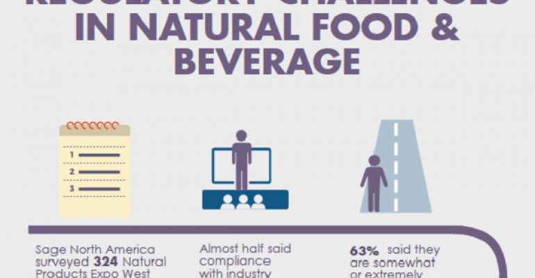 Fast fact: More than one-third of natural product makers say FSMA mandates are hard to meet