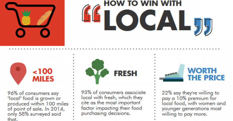 How retailers can embrace shoppers' definitions of 'local'