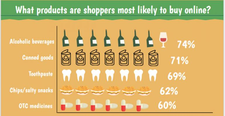 State of Online Grocery infographic