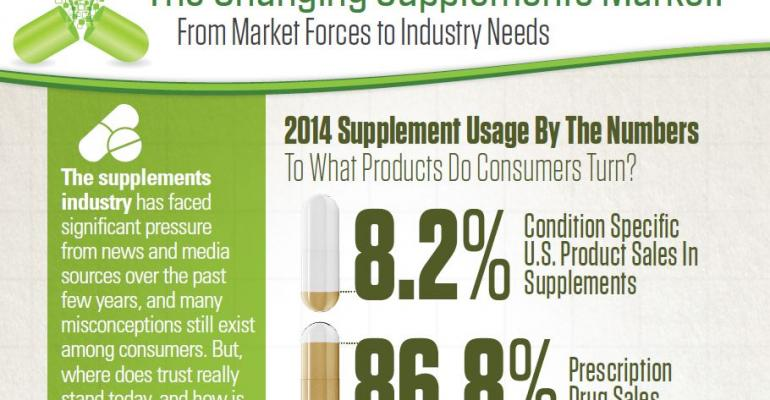 The Changing Supplements Market [Infographic]