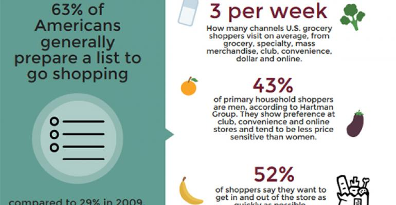 Today's food shopper wants quality, convenience [infographic]