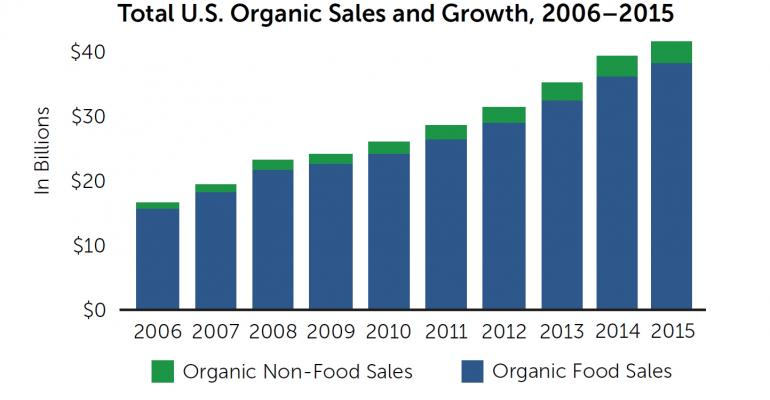 US organic sales reach new record of $43.3 billion in 2015