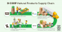 B Corp natural products supply chain infographic