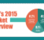 NFM 2015 Market Overview data charts and graphics