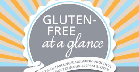 Gluten-free at a glance infographic
