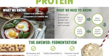 Why you need fermented protein