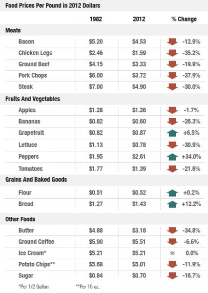 Food price infographic by NPR's Planet Money