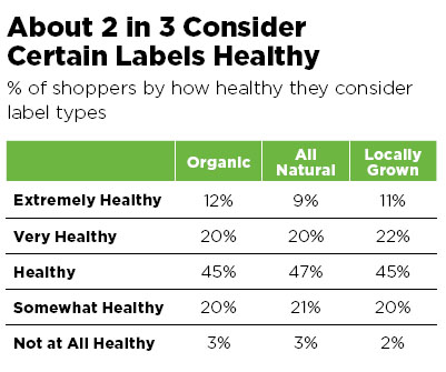 Healthy Labels Infographic by FMI, Prevention magazine