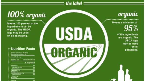 Fda Natural And Organic Foods