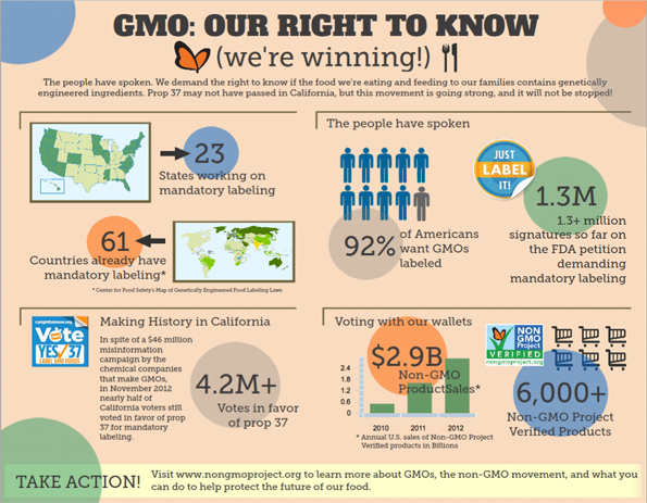 GMO is winning infographic