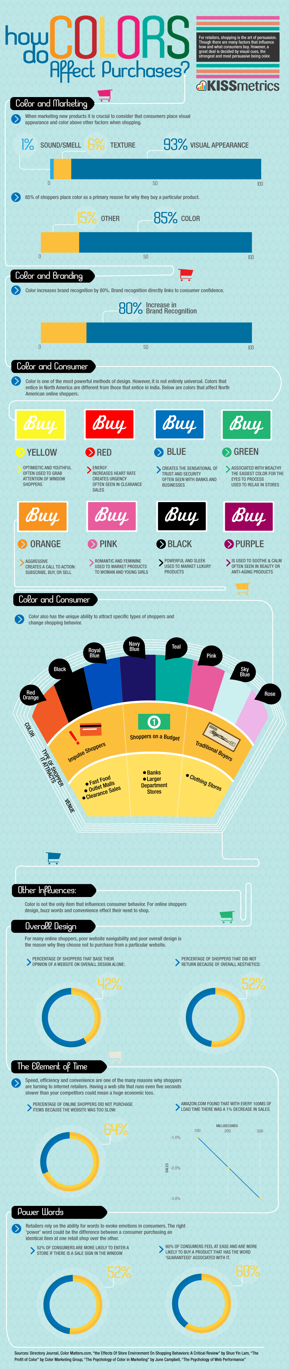 infographic how do colors affect purchases