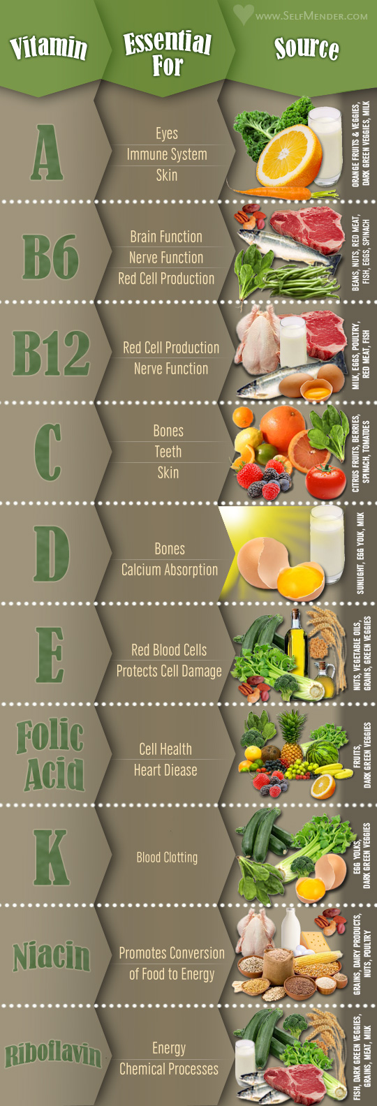 Infographic: 10 essential vitamins and the food sources to get them