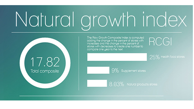 Natural retail growth index shows improvement
