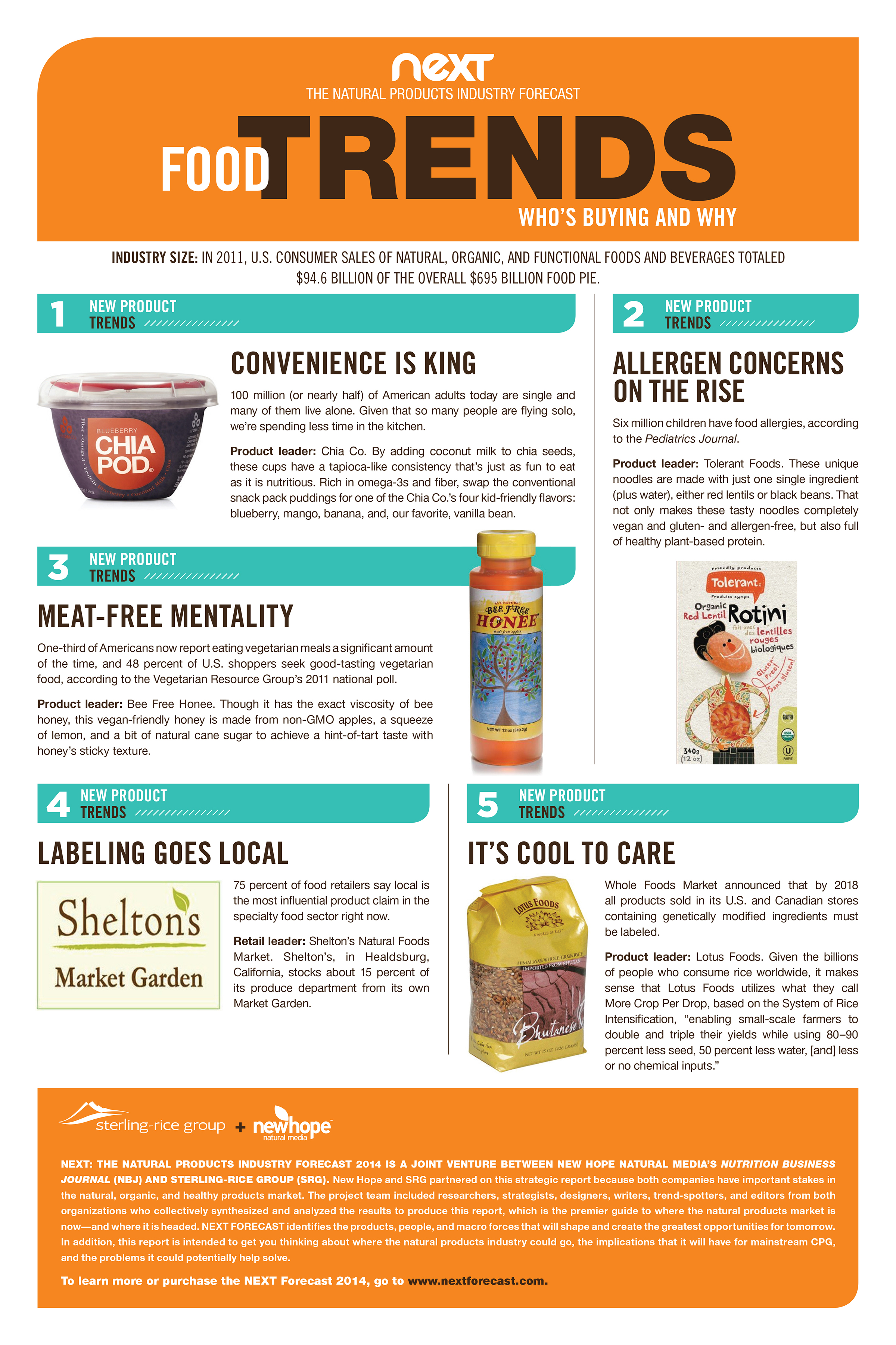 Macro Food Trends