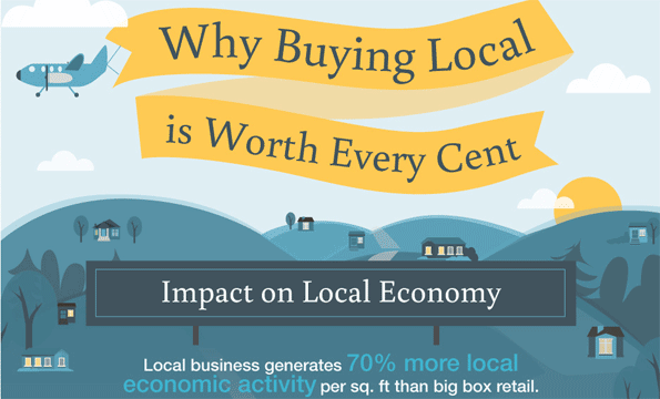 19 reasons why shoppers should buy local  graphic