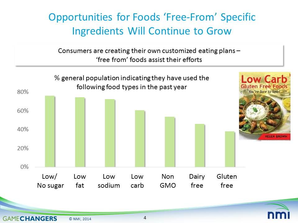 Free-from market opportunity slide from the Natural Marketing Institute