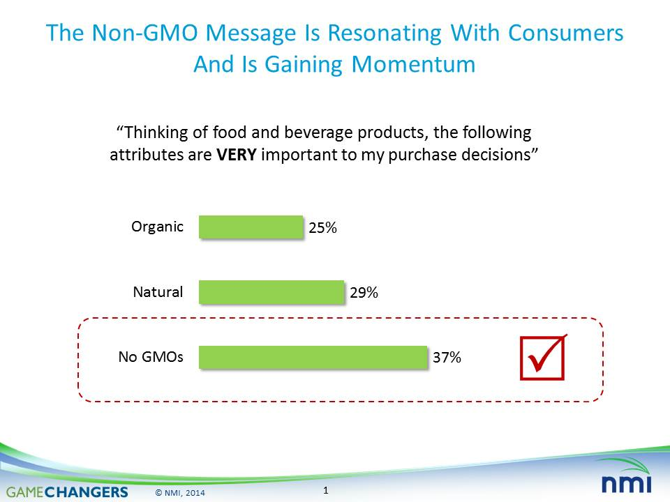 Natural Marketing Institute non-GMO consumer concern survey