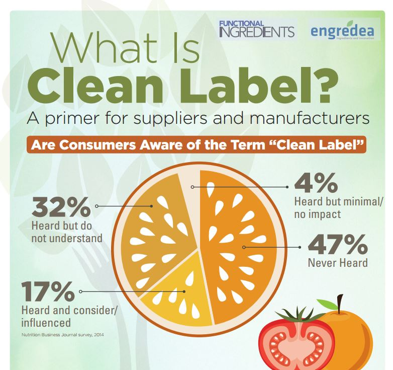 Clean Label, A Primer For Suppliers & Manufacturers
