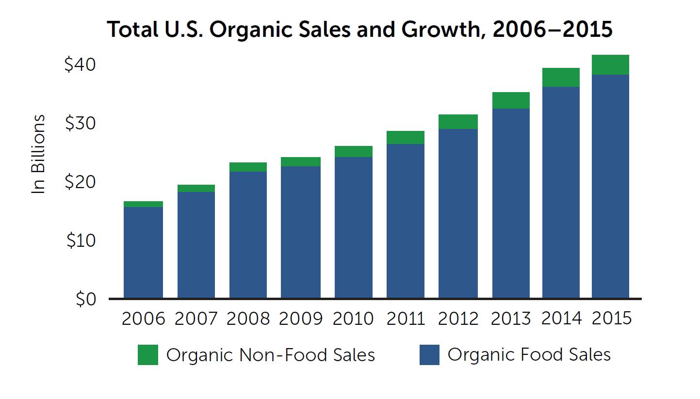 Us Organic Sales Reach New Record Of 43 3 Billion In 2015
