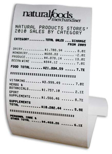 Natural products stores' 2010 sales by category